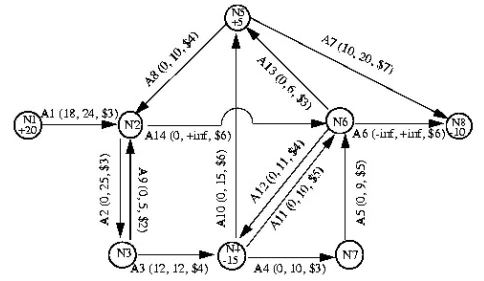 CPLEX Network Solver