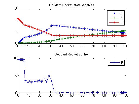 Goddard Rocket Control in Matlab (Maximum Ascent) - Fixed