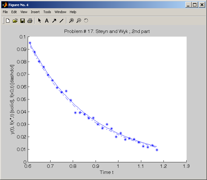 TOMLAB Graphical User Interface